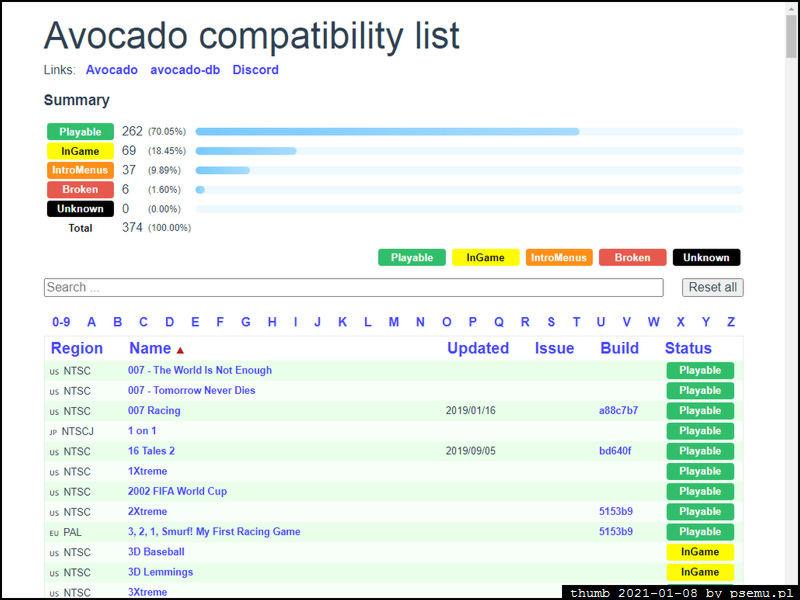 Avocado Compability